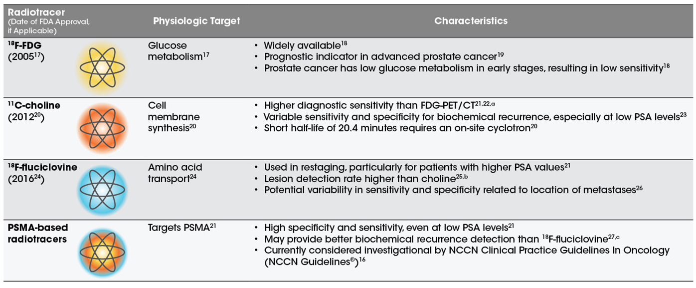 Comparison of two peptide radiotracers for prostate